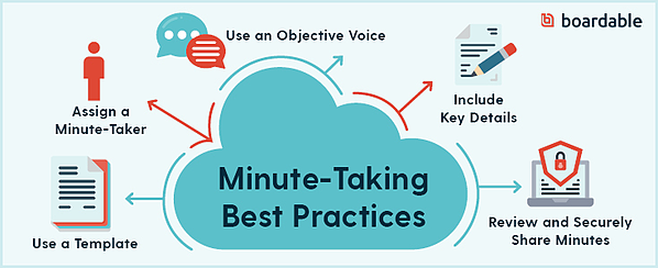 minute-taking