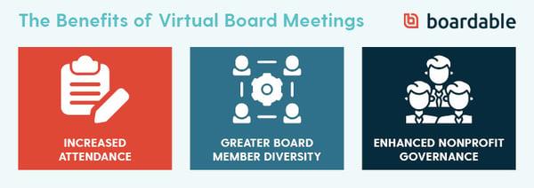 benefits of virtual board meetings