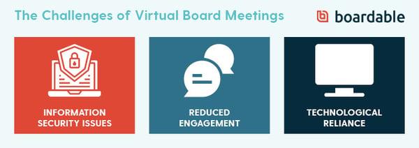 challenges of virtual board meetings