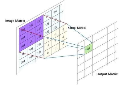 convolutional function