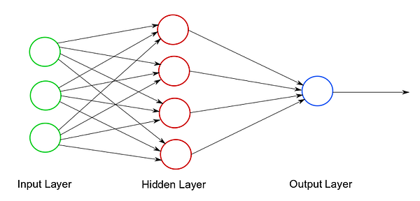 ANN visualization chart