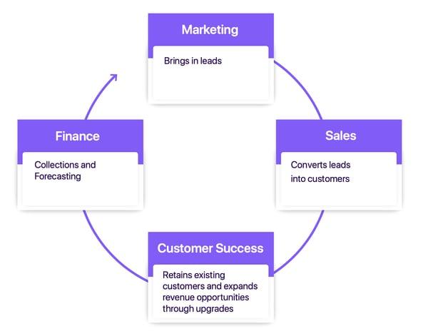 customer lifecycle