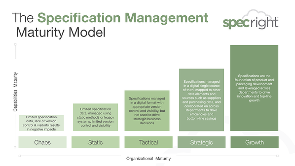 specification management model