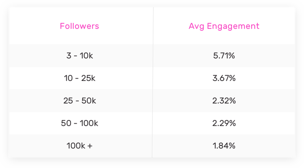 followers and engagement