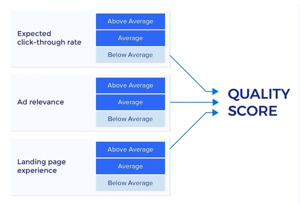 ad quality score