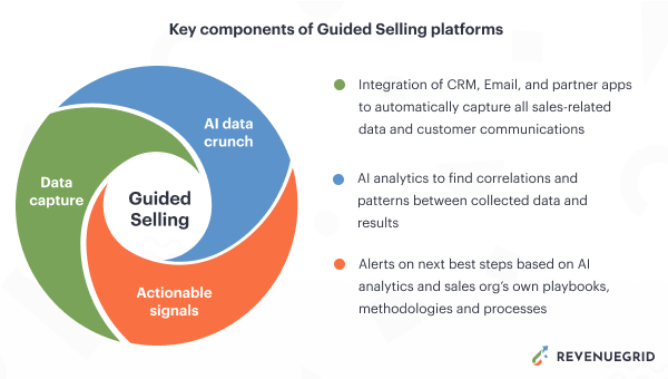 guided selling components