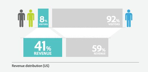 revenue vs customers