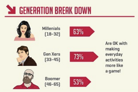 generation breakdown