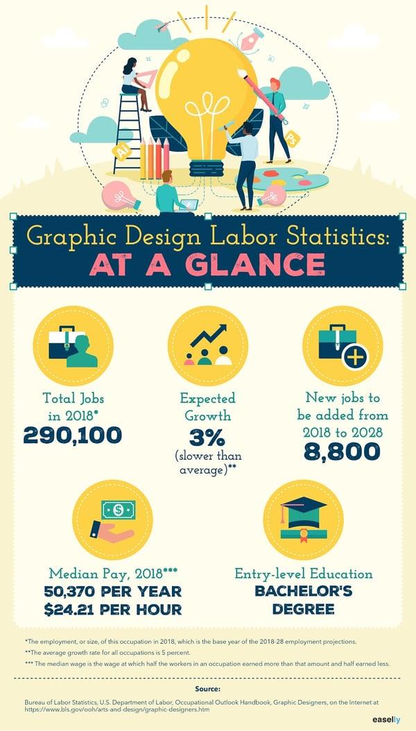graphic design labor stats