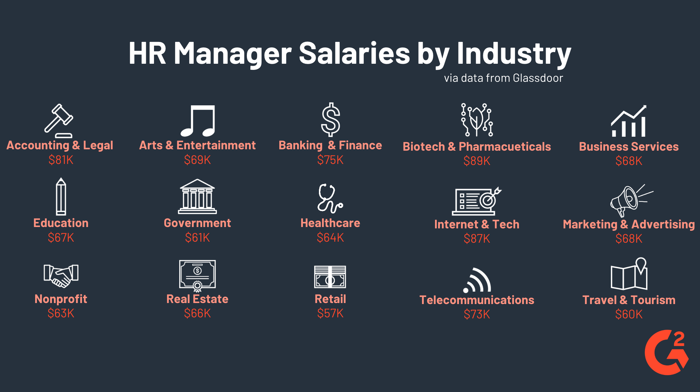 Director Biotech Salary
