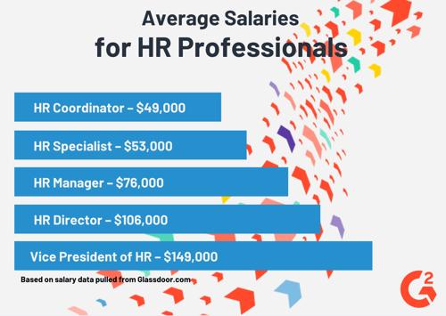 HR salaries