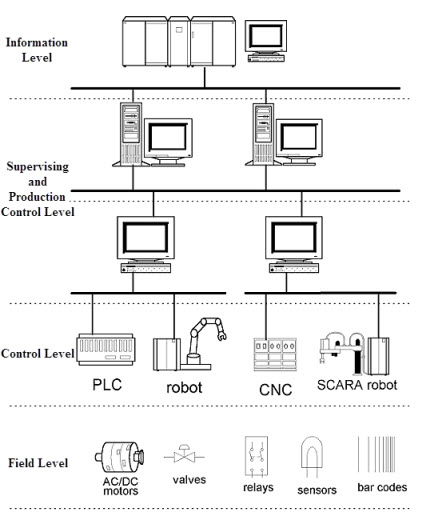 How Industrial Automation Systems Work