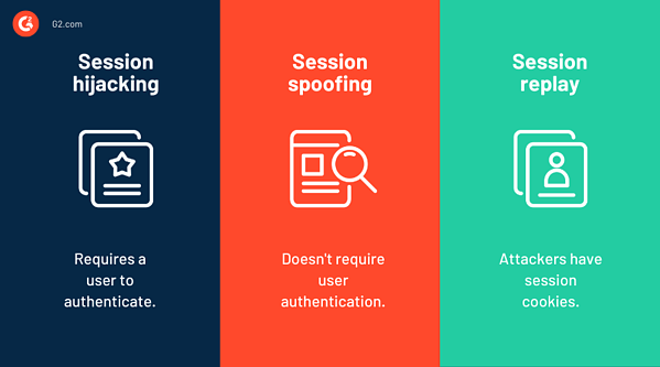 session hijacking vs. session spoofing vs. session replay
