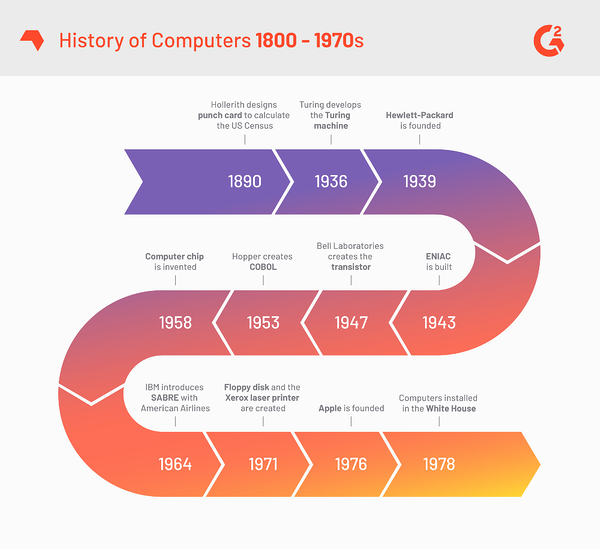 History of Computers 18000-1970s