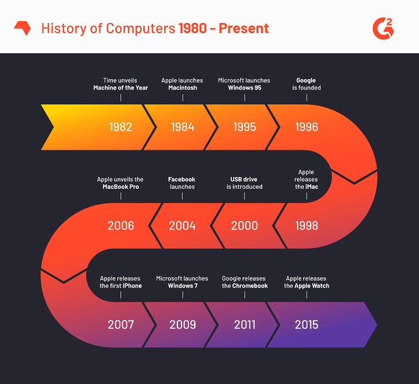 History of Computers 1980 to present