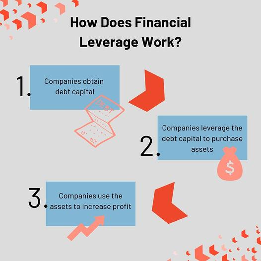 How does financial leverage work