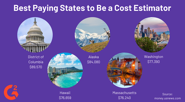 Best Paying States to Be a Cost Estimator