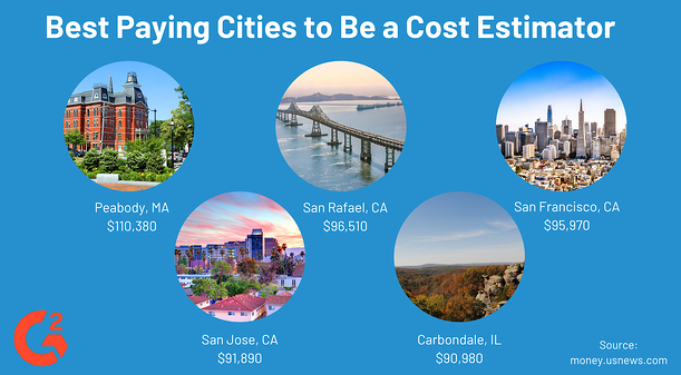 Best Paying Cities to be a Cost Estimator