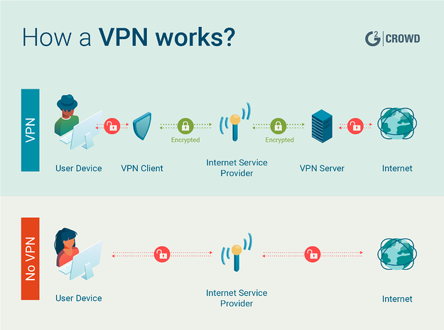 10 Best Free VPN Services to Stay Anonymous in 2019
