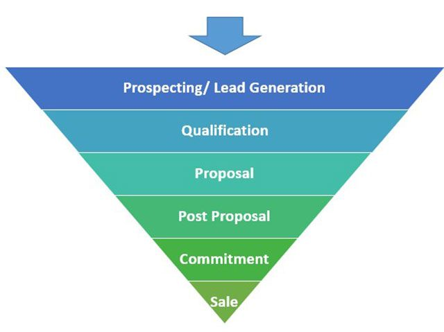 sales-pipeline-stages