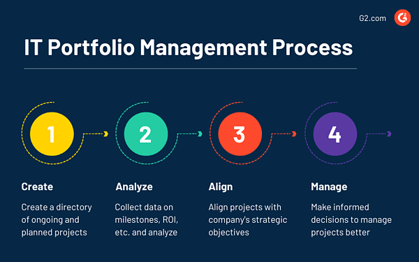 IT Portfolio Management process