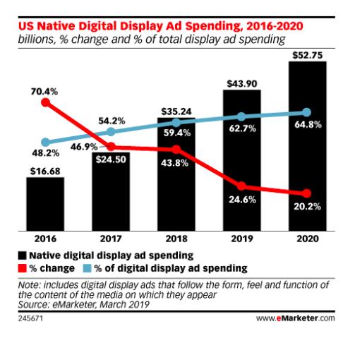 native digital display ads graph