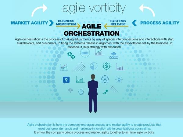 agile vorticity
