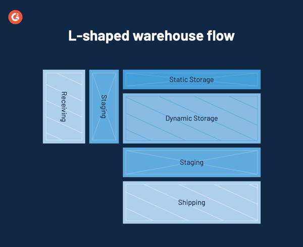 L shaped warehouse flow