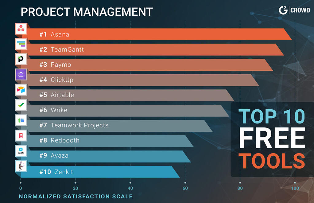 best-free-project-management-tools