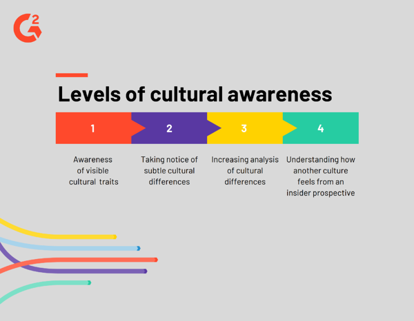 Levels of cultural awareness