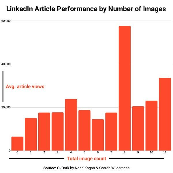 LinkedIn-article-image-count