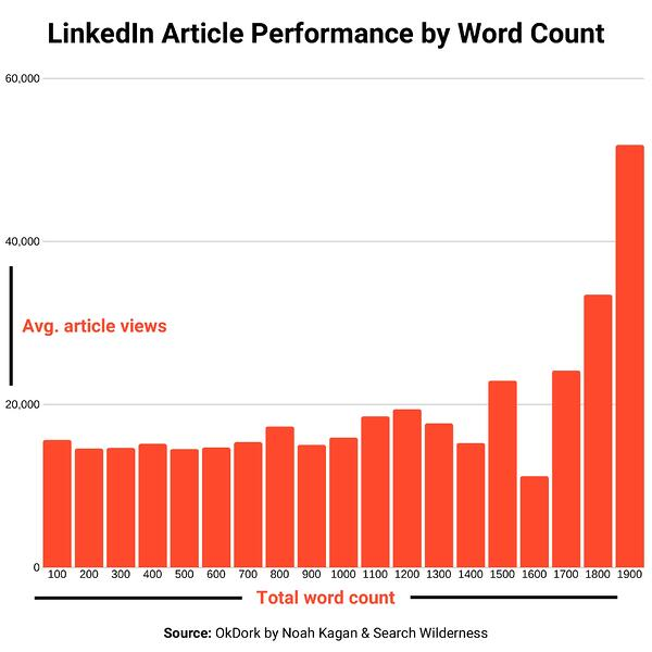 LinkedIn-article-word-count