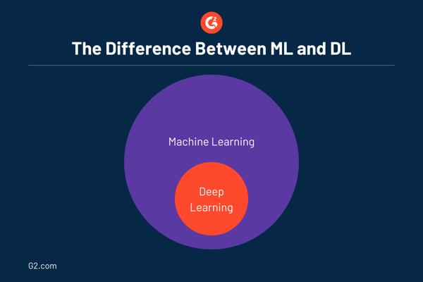 ML vs. DL