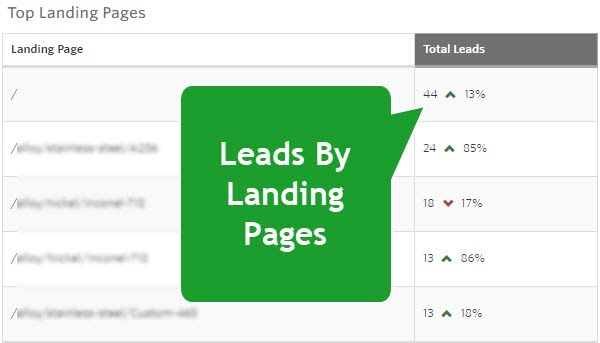 landing page report
