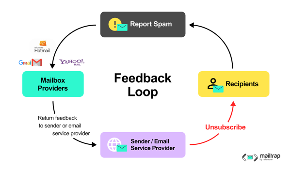 feedback loop graphic