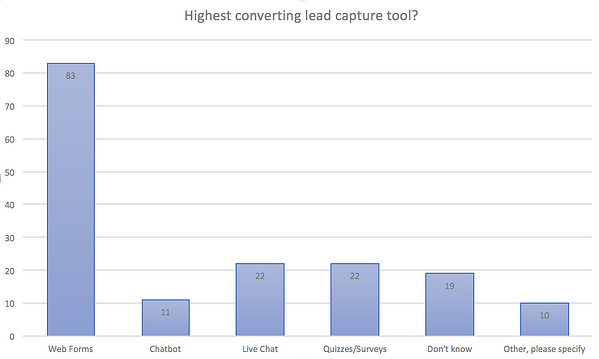 highest converting lead capture tool chart