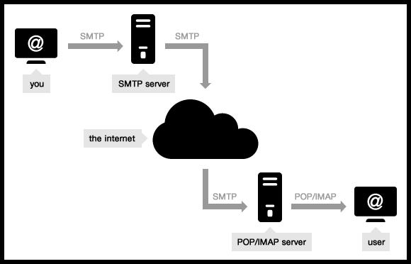 Gmail's SMTP