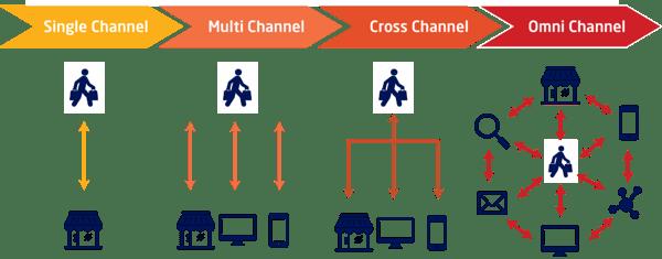 single multi cross omnichannel