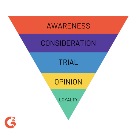 Marketing funnel cycle