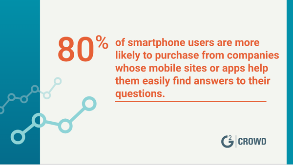 Mobile sites lead to purchases