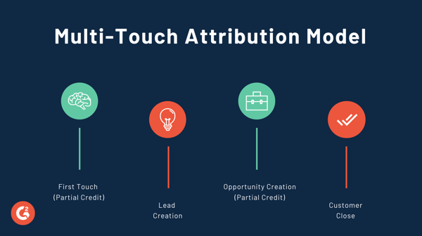 Multi Touch Attribution