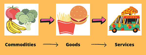 commodities goods services