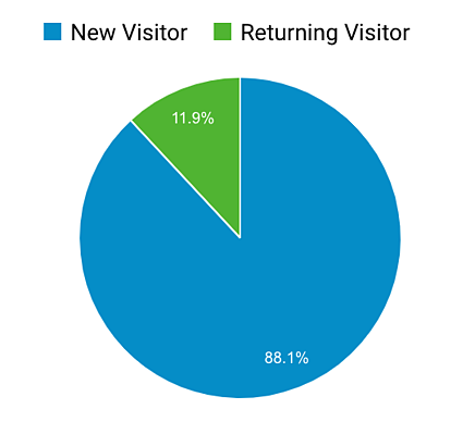 New and returning website visitors