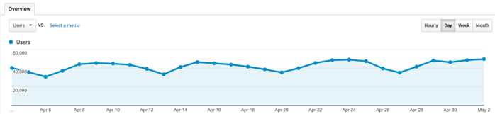 Number of visitors to your website