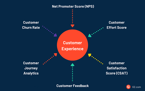 customer experience metrics
