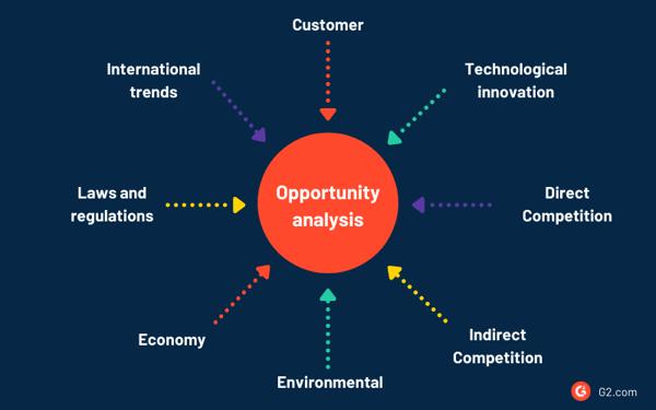 factors influencing market opportunities