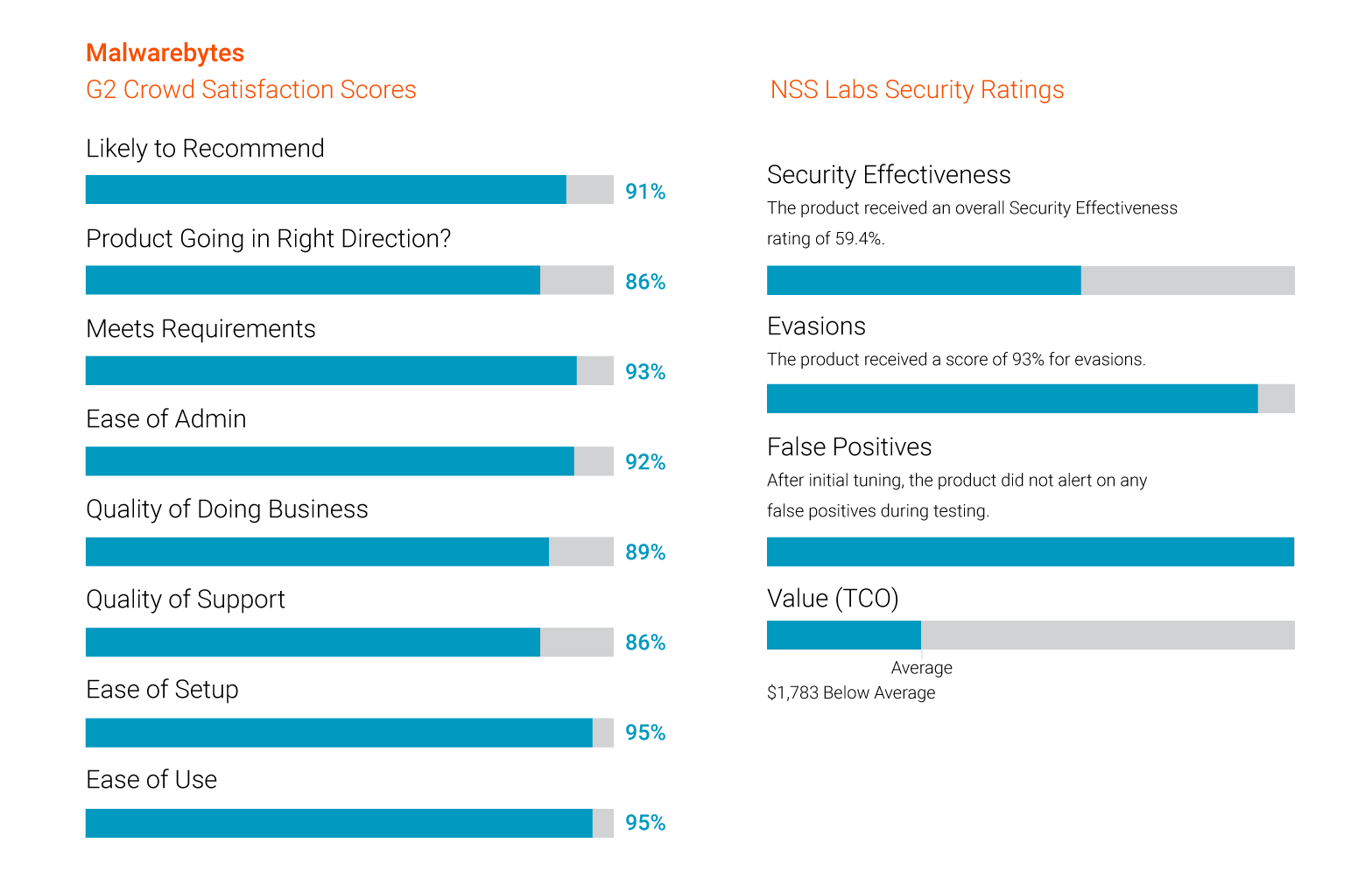 Overall-combined-G2-NSS-rec-or-score---Badging--Product-description-overview-(Supplement-what-pulls-automatically-in-the-RB-with-NSS-info)-Sat-Market-Features-Security-Effectiveness-TCO-ssmock