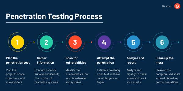 Penetration testing process