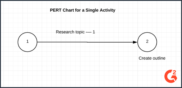 PertChart for a single activity