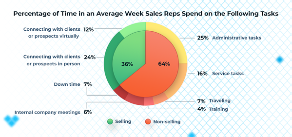 Time Sales Reps Spend Following Tasks